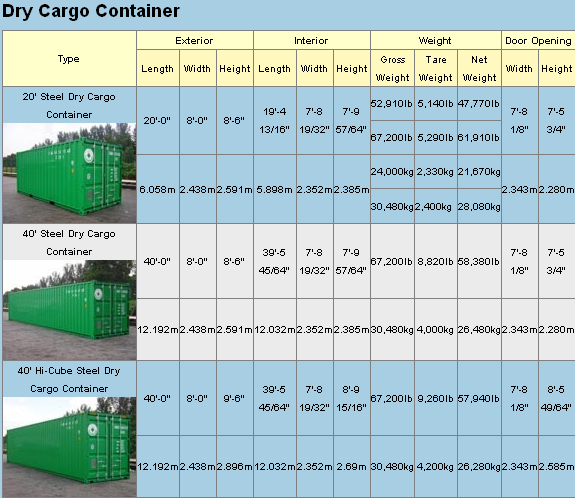 Ocean freight quote specifications